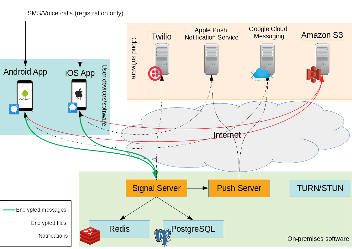 signal server – IT Security Operations